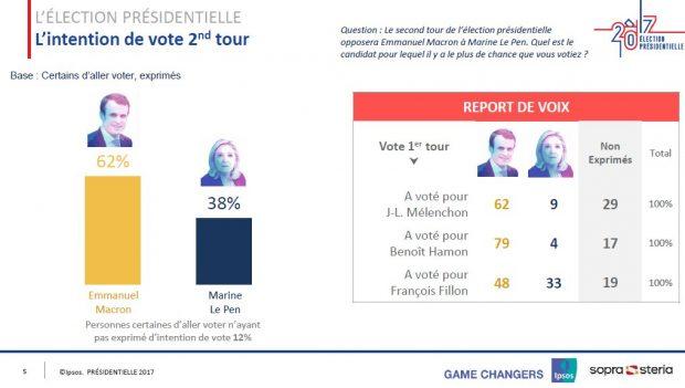 Macron ganaría a Le Pen por 62-38 según los primeros sondeos de cara a la segunda vuelta