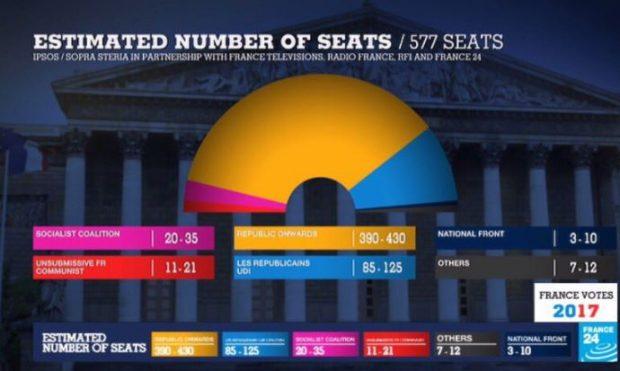 El partido de Macron gana con una clara mayoría absoluta las legislativas según los sondeos a pie de urna