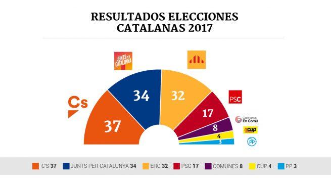 Resultado de imagen de resultado elecciones catalanas 2017 ministerio interior