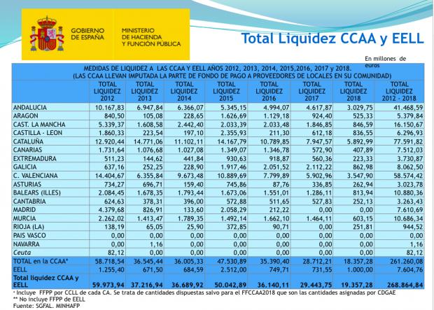 El Gobierno ha destinado ya al rescate de CCAA y ayuntamientos 5 veces lo gastado en cajas de ahorros